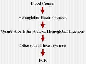 Diagnosis Trait